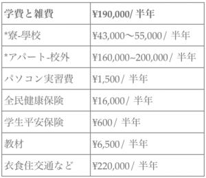 台湾の大学 学費