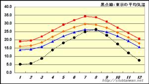 台北東京 気温比較