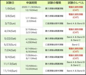 2021 TOCFL試験 台湾日程