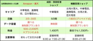 台湾行き SIM 比較