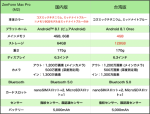 Zenfone max pro m2 スペック 日本vs台湾
