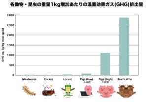 各動物ごとの温室効果ガスの生産量比較