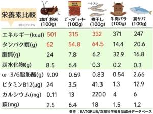 コオロギと肉、魚の栄養素比較