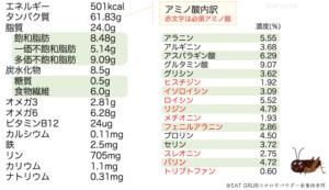 コオロギの栄養価まとめ表