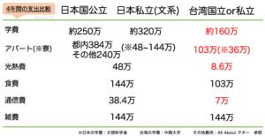 日本と台湾の学費比較