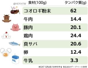 タンパク質含有量、コオロギとその他食品との比較