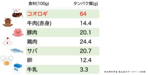 タンパク質含有量、コオロギとの比較