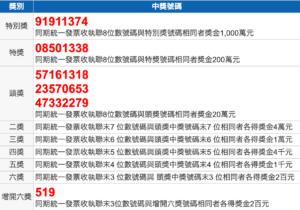 台湾レシート宝くじ2020年5月当選発表