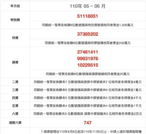 台湾レシート2021.5-6