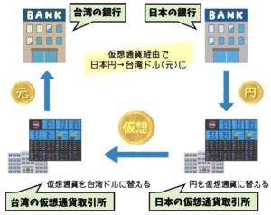 仮想通貨経由で台湾ドルに両替する方法