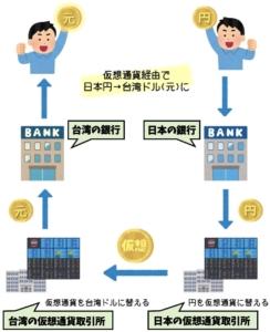 仮想通貨経由で台湾ドルを下ろす方法