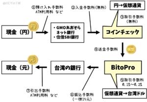 仮想通貨経由で台湾元をおろす方法 コインチェック経由