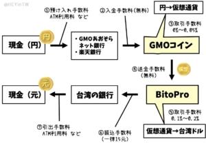 仮想通貨経由で台湾元をおろす方法 GMOコイン経由