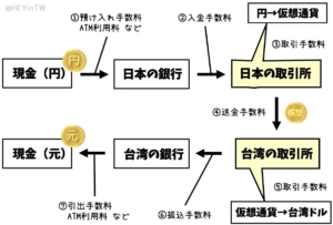 仮想通貨経由で台湾元をおろす方法